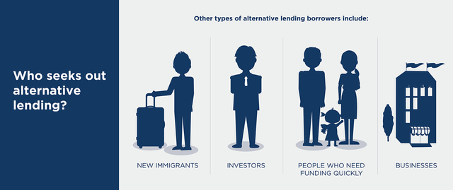 leading_borrowers