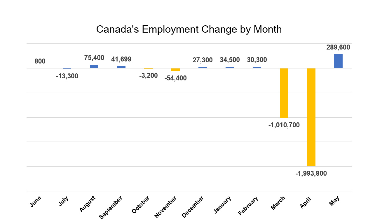 Canada Employment Change by Month