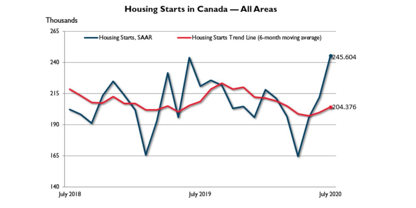 CMI Housing Market Update