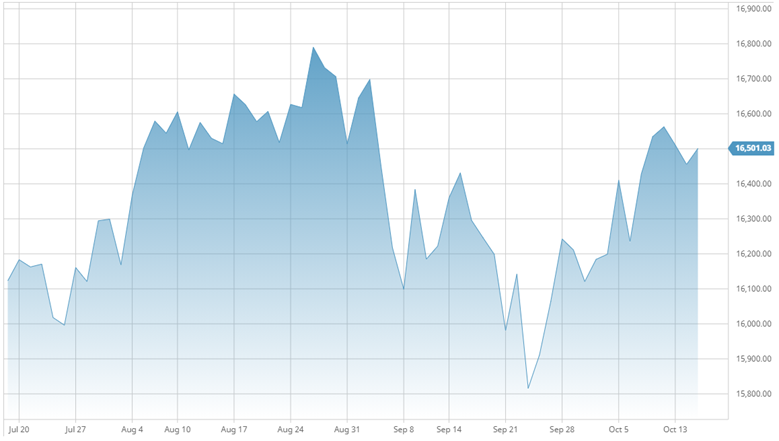 After a rocky September, the TSX Composite Index appears to have regained its footing through mid-October