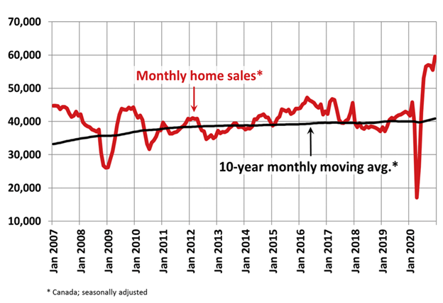 CMI-State-of-the-Market-Canadas-Housing-Market-Caps-Off-Stellar-Year-on-a-Positive-Note