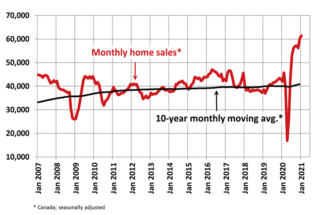 CMI State of the Market: Home Sales Set New Records Amid Historic Supply Shock