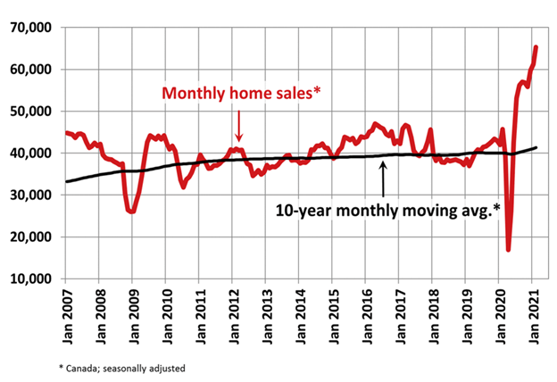 CMI State of the Market Home Sales Surge in February as 'Fear of Missing Out' Fuels Homebuyers 3