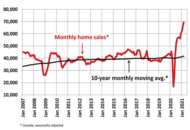 CMI State of the Market: Home Sales Surge as Busy Spring Season Heats Up